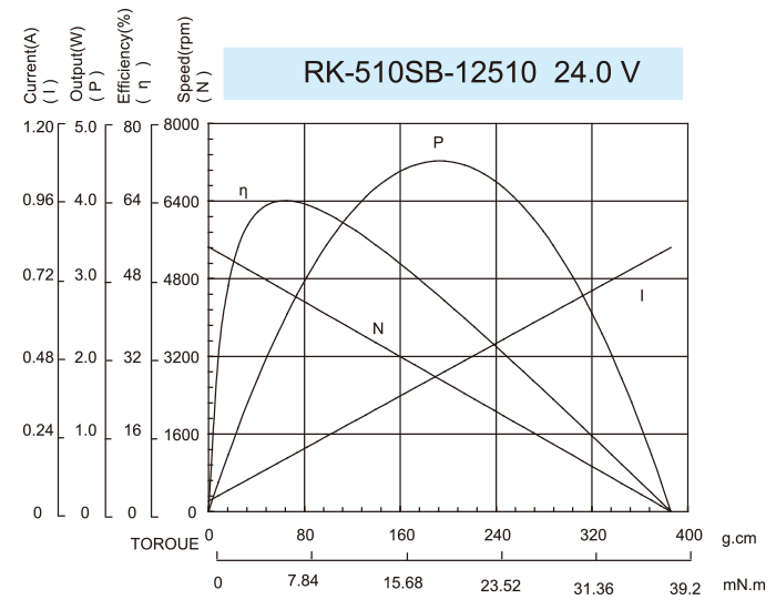 Gear-box-Motor-37JPG3429_RK-510SB-12510-24.0V