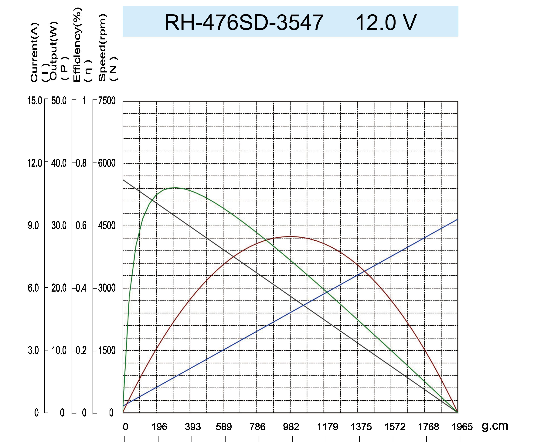 曲线图RH-476SD-3547-12.0V
