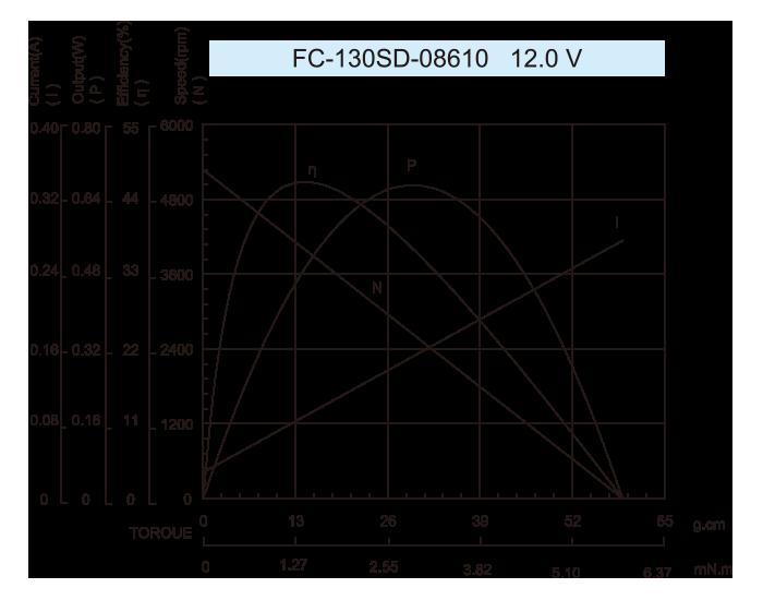 DC-Motor_FC-130SD-08610-12.0V-1