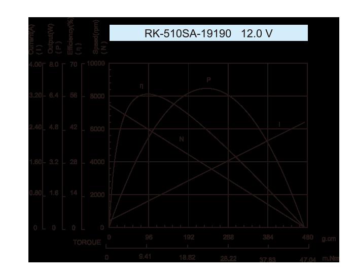 DC-Motor_RK-510SA_19190-12.0V