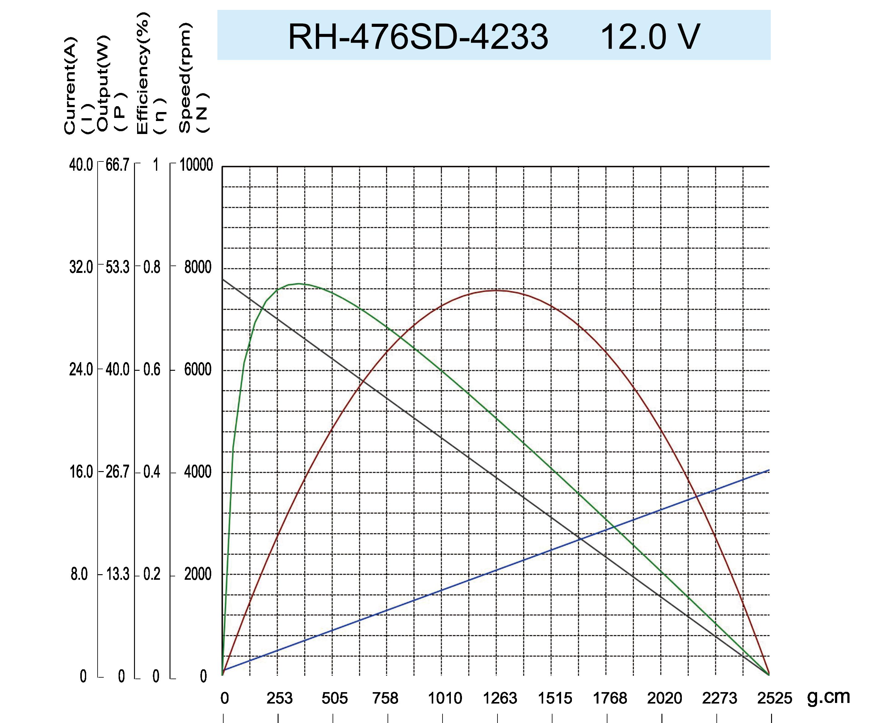 曲线图RH-476SD-4233-12.0V-2