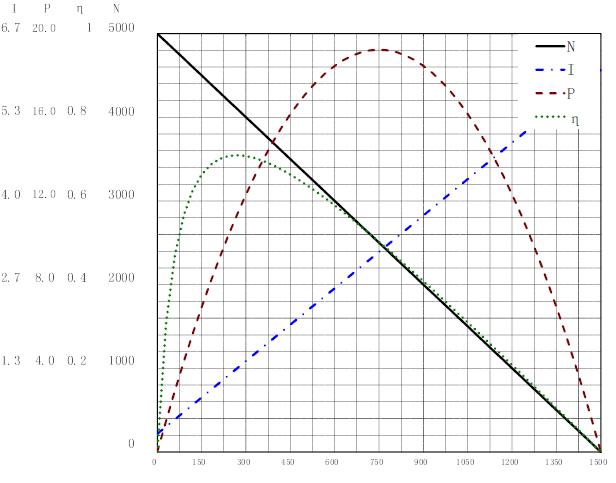 3650曲线图