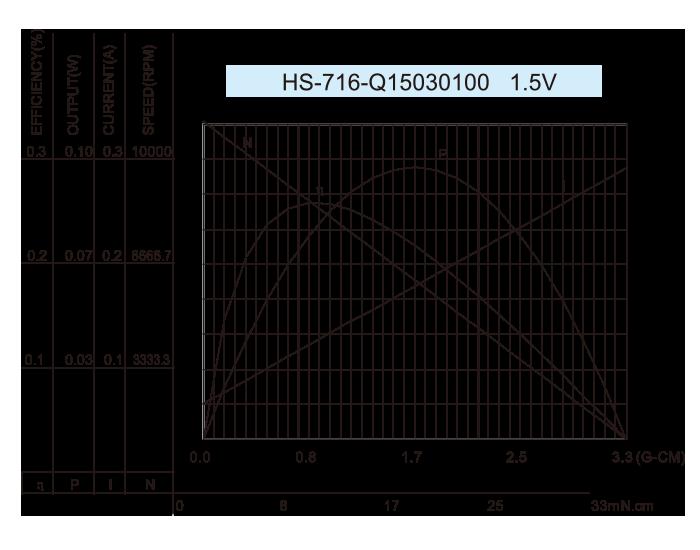 Coreless-DC-Motor_HS-710-Q1530100-1.5V